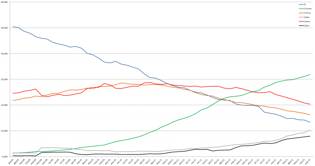Browser market share trend in Russia