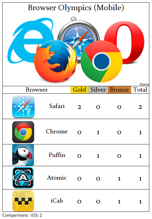 browsers olympics ios medals
