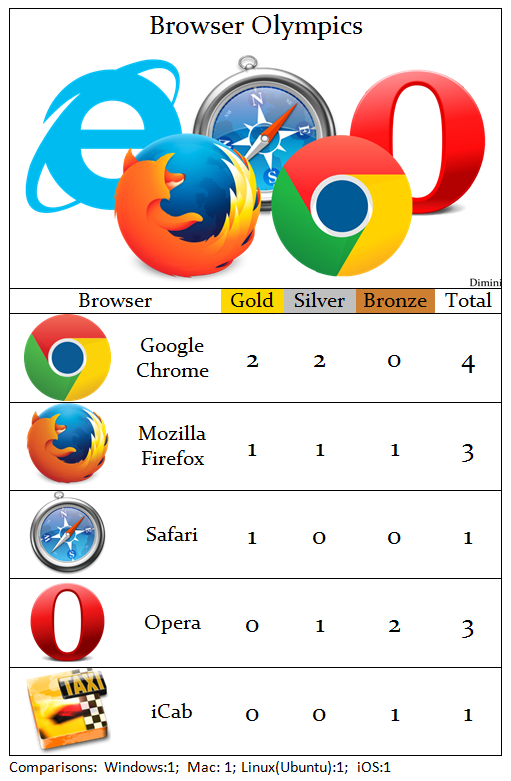 browsers olympics medals